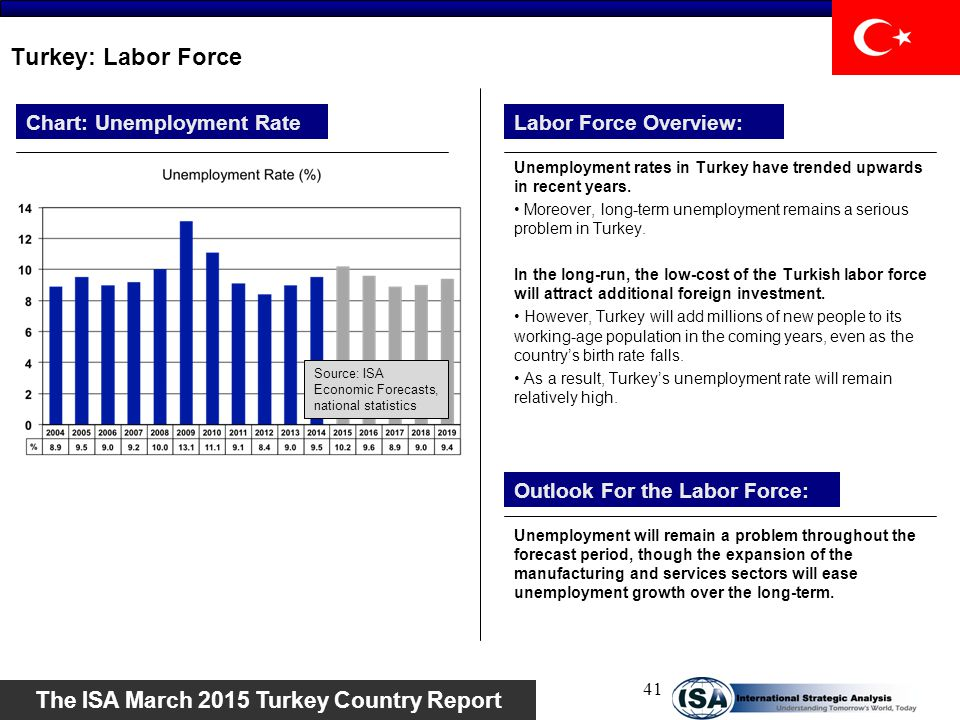 Turkey: Labor Force Chart: Unemployment Rate Labor Force Overview: