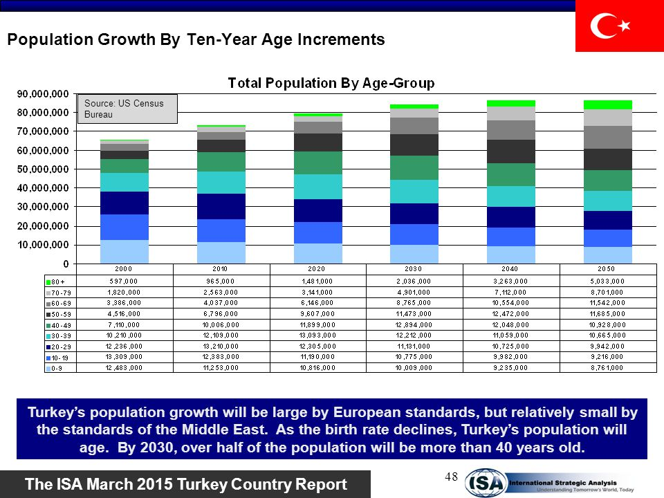 Population Growth By Ten-Year Age Increments