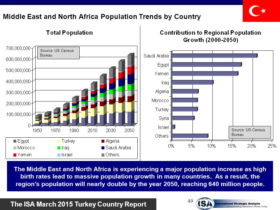 Middle East and North Africa Population Trends by Country