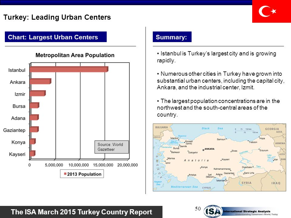 Turkey: Leading Urban Centers