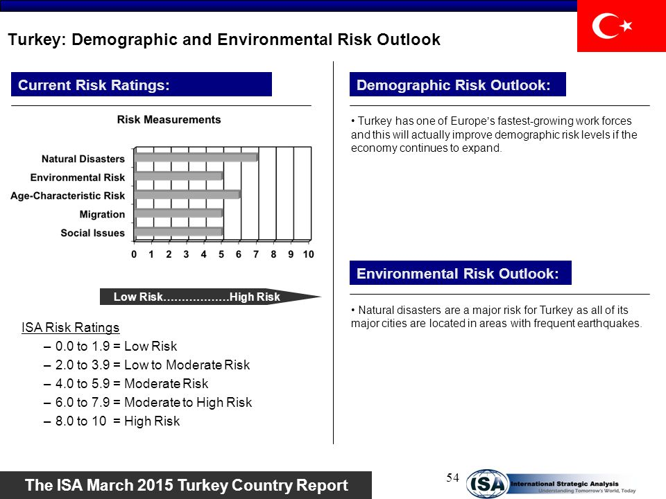 Turkey: Demographic and Environmental Risk Outlook