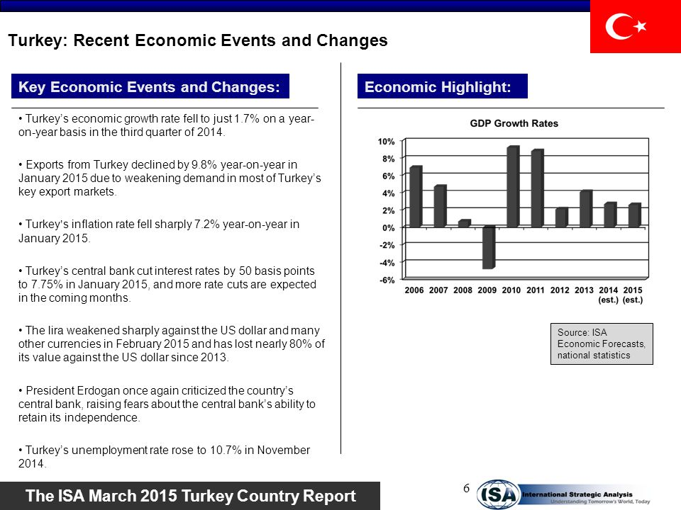 Turkey: Recent Economic Events and Changes