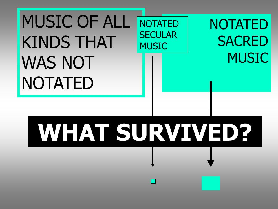 WHAT SURVIVED MUSIC OF ALL KINDS THAT WAS NOT NOTATED