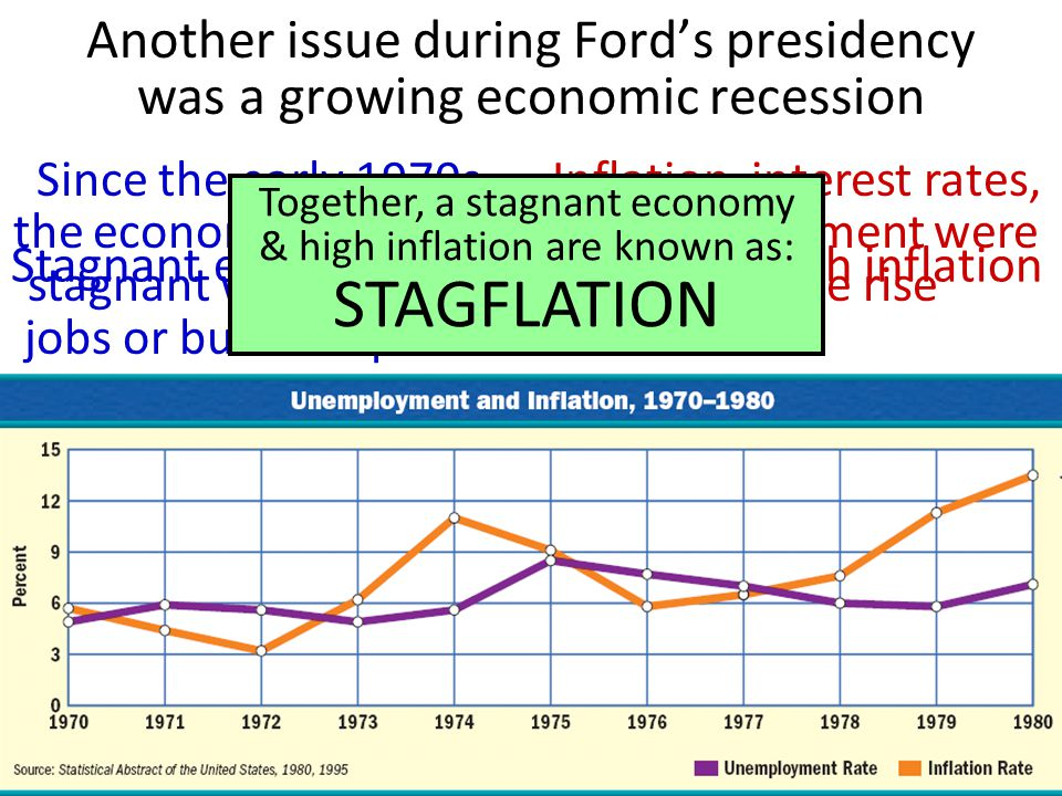 Inflation, interest rates, & unemployment were all on the rise