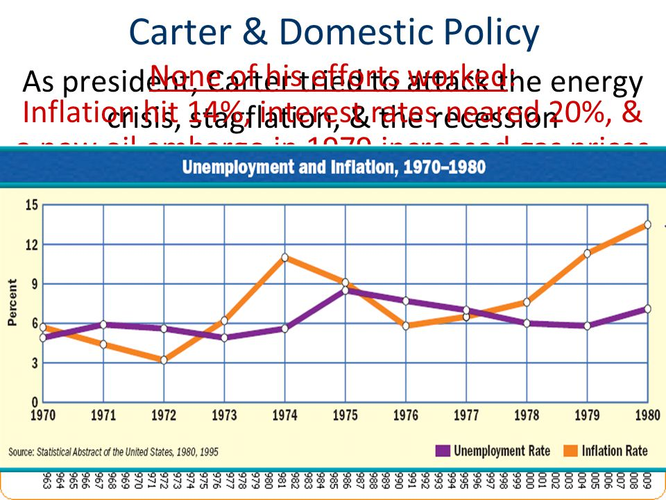 Carter & Domestic Policy