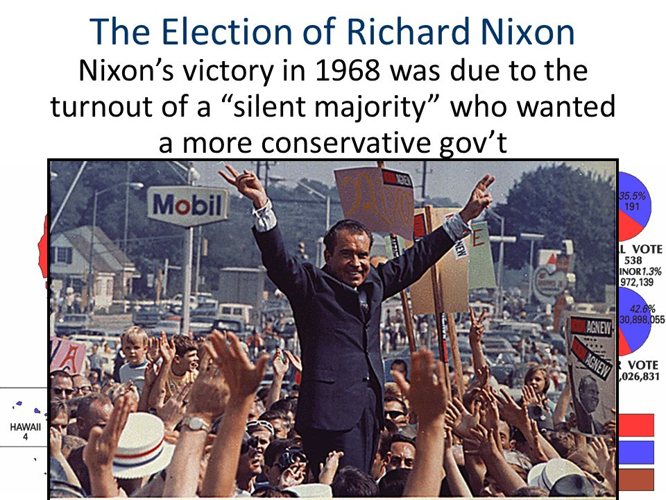 The Election of Richard Nixon