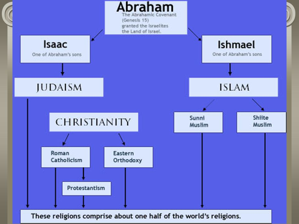 Judaism The first of the monotheistic religions (belief in one god)