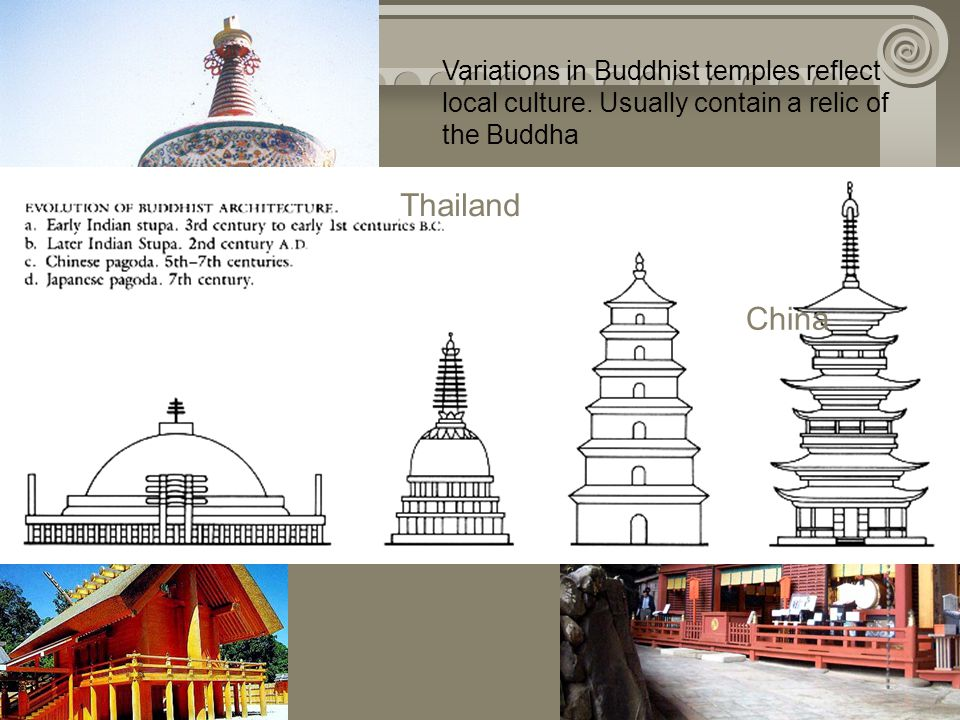Variations in Buddhist temples reflect local culture