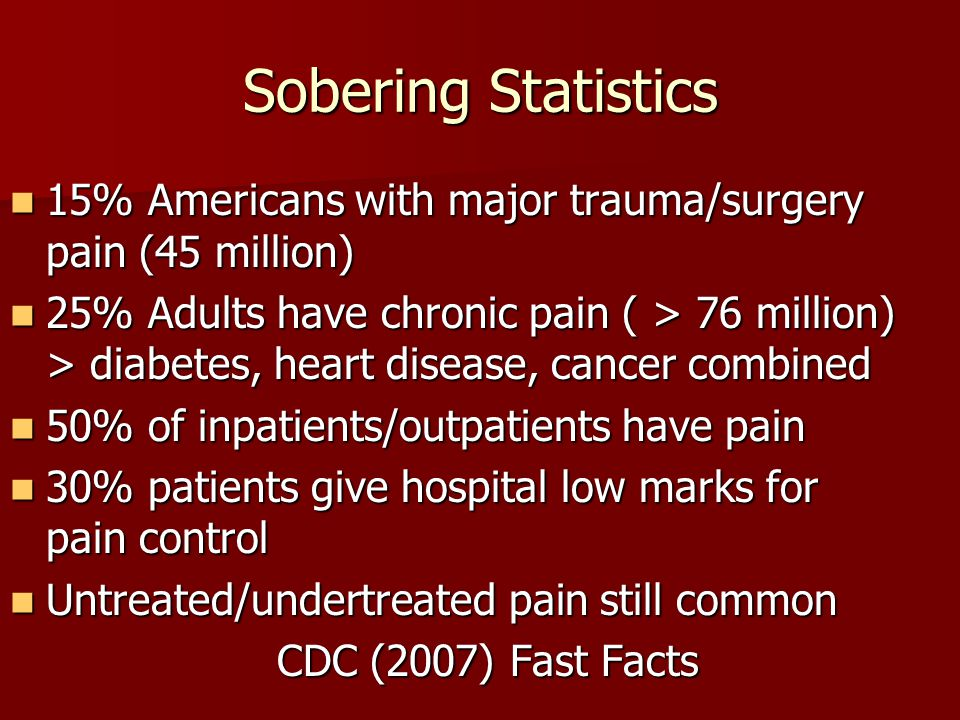 Sobering Statistics 15% Americans with major trauma/surgery pain (45 million)