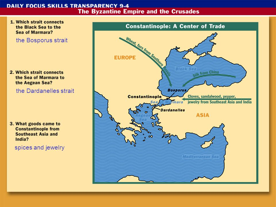 the Bosporus strait the Dardanelles strait spices and jewelry