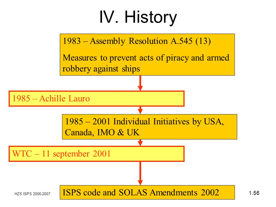 IV. History 1983 – Assembly Resolution A.545 (13)