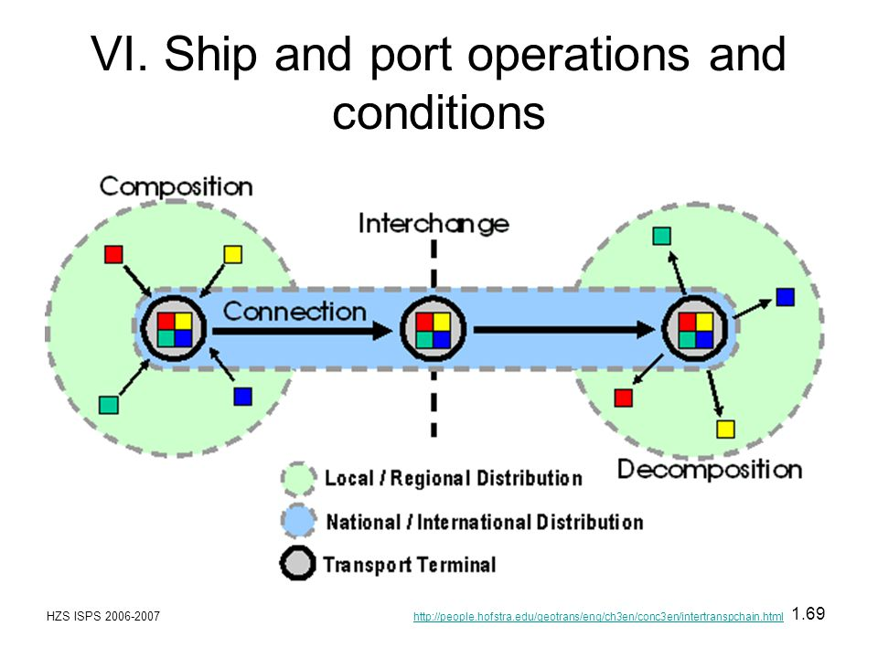 VI. Ship and port operations and conditions