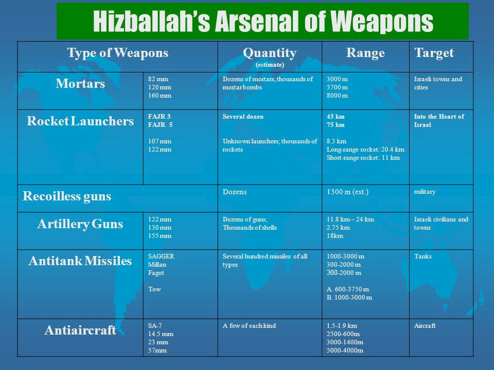 Hizballah's Arsenal of Weapons
