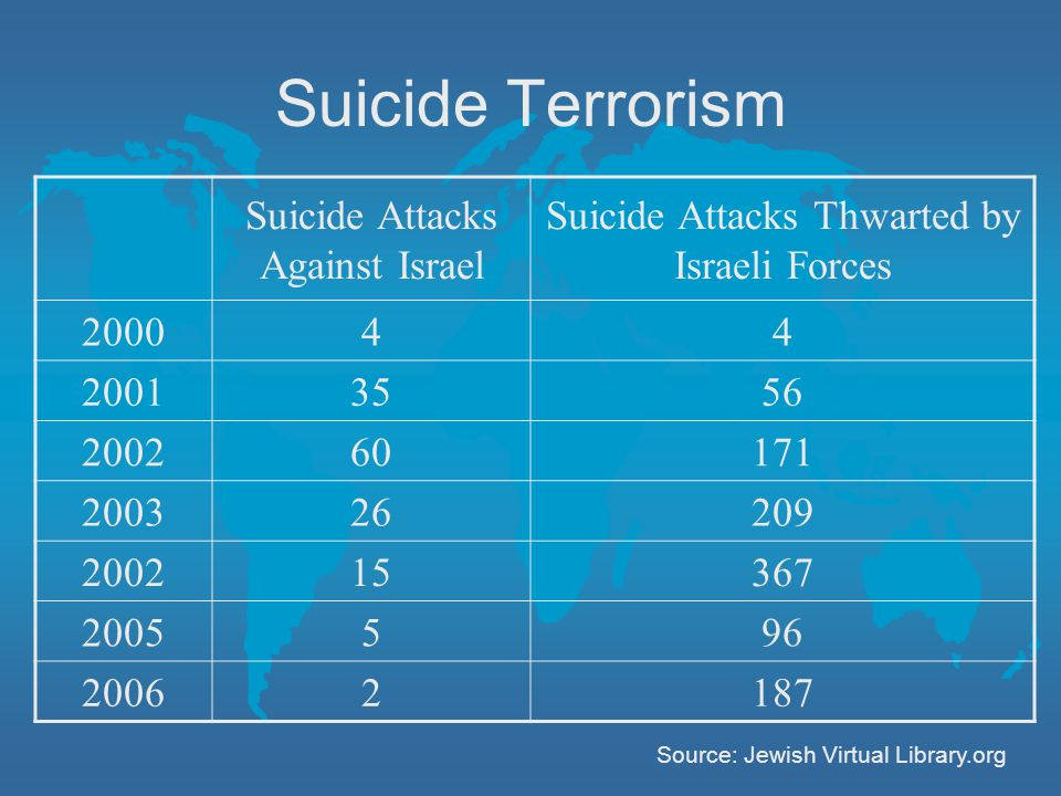 Suicide Terrorism Suicide Attacks Against Israel