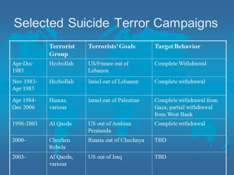 Selected Suicide Terror Campaigns