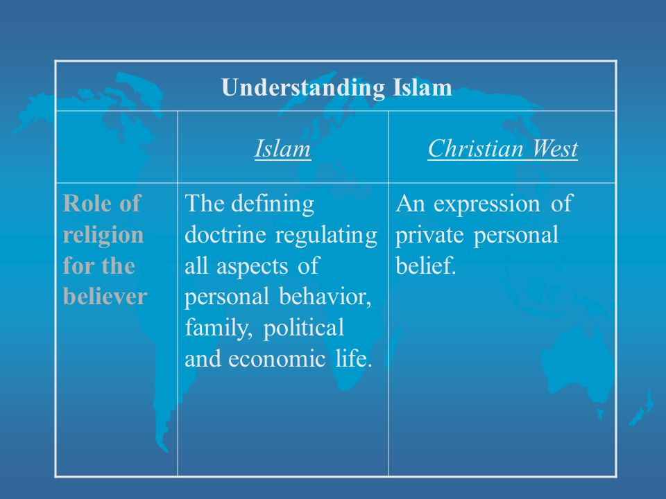 Understanding Islam Islam. Christian West. Role of religion for the believer.