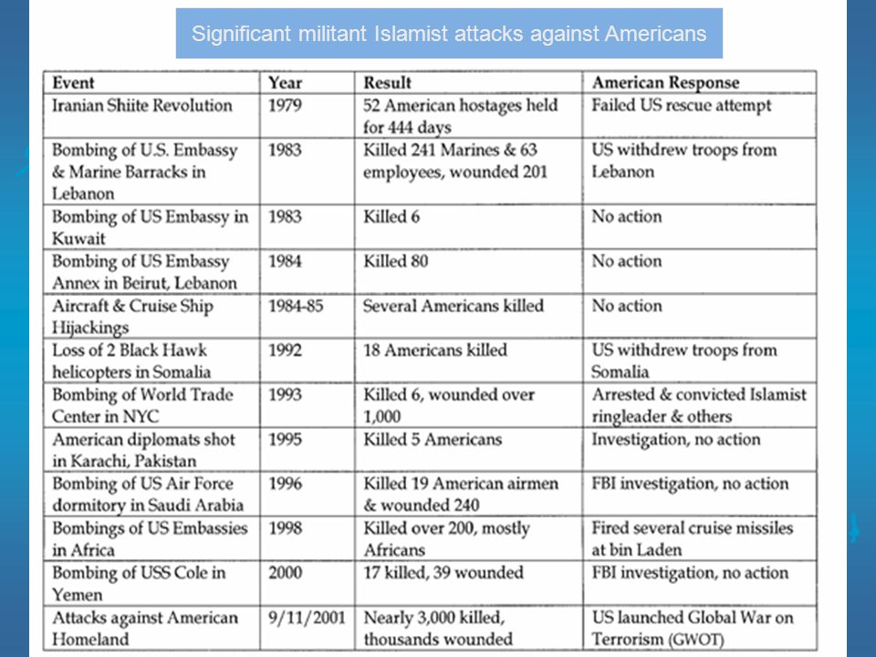 Significant militant Islamist attacks against Americans