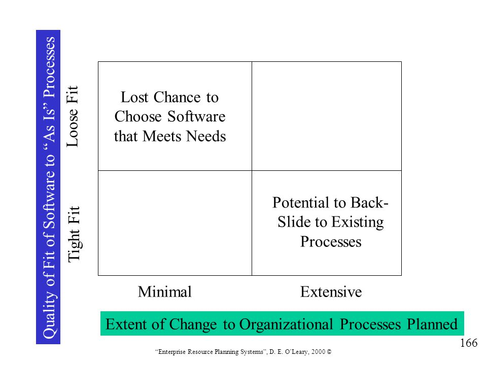 Quality of Fit of Software to As Is Processes