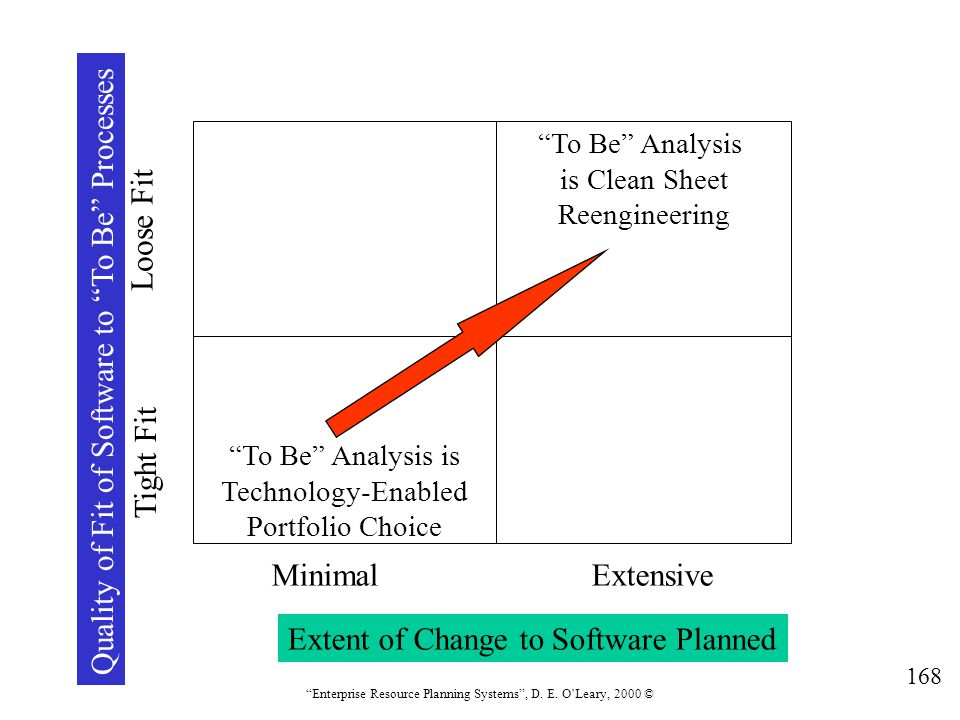 Quality of Fit of Software to To Be Processes
