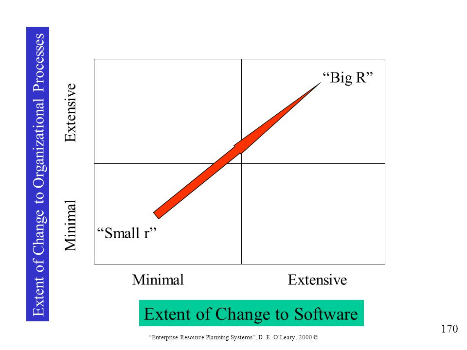 Extent of Change to Software