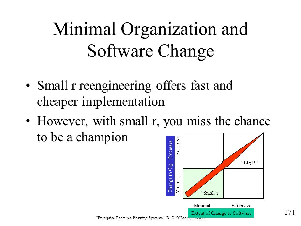 Minimal Organization and Software Change