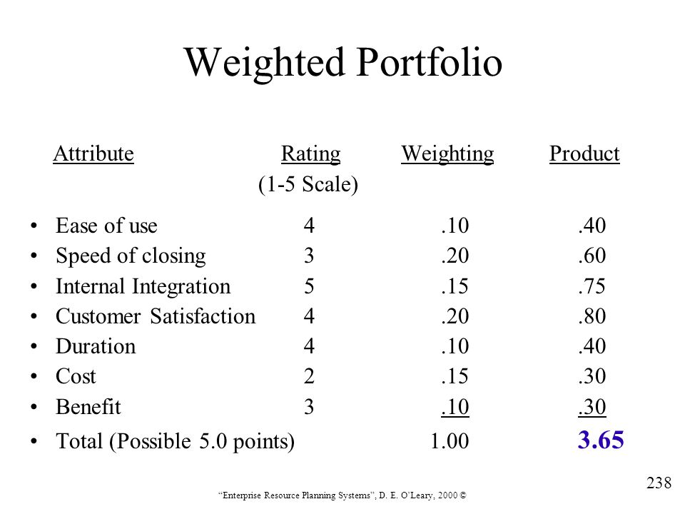 Weighted Portfolio Attribute Rating Weighting Product