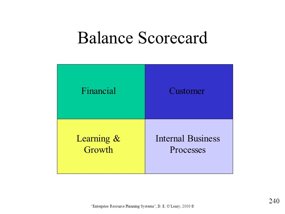 Balance Scorecard Financial Customer Learning & Growth