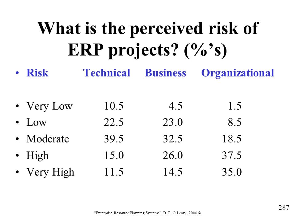 What is the perceived risk of ERP projects (%'s)
