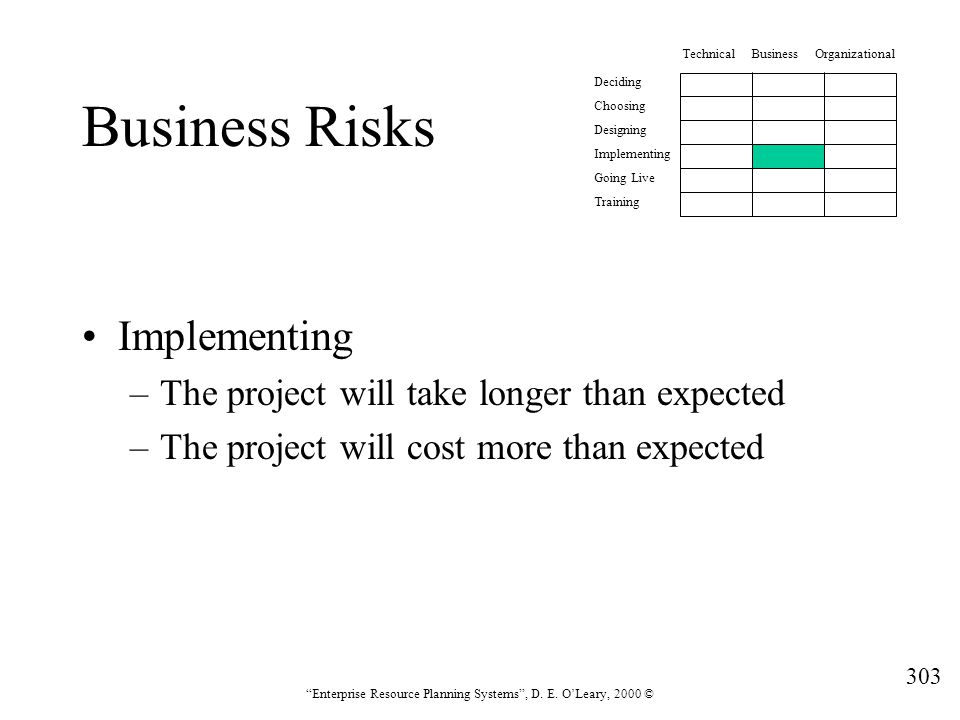 Business Risks Implementing The project will take longer than expected
