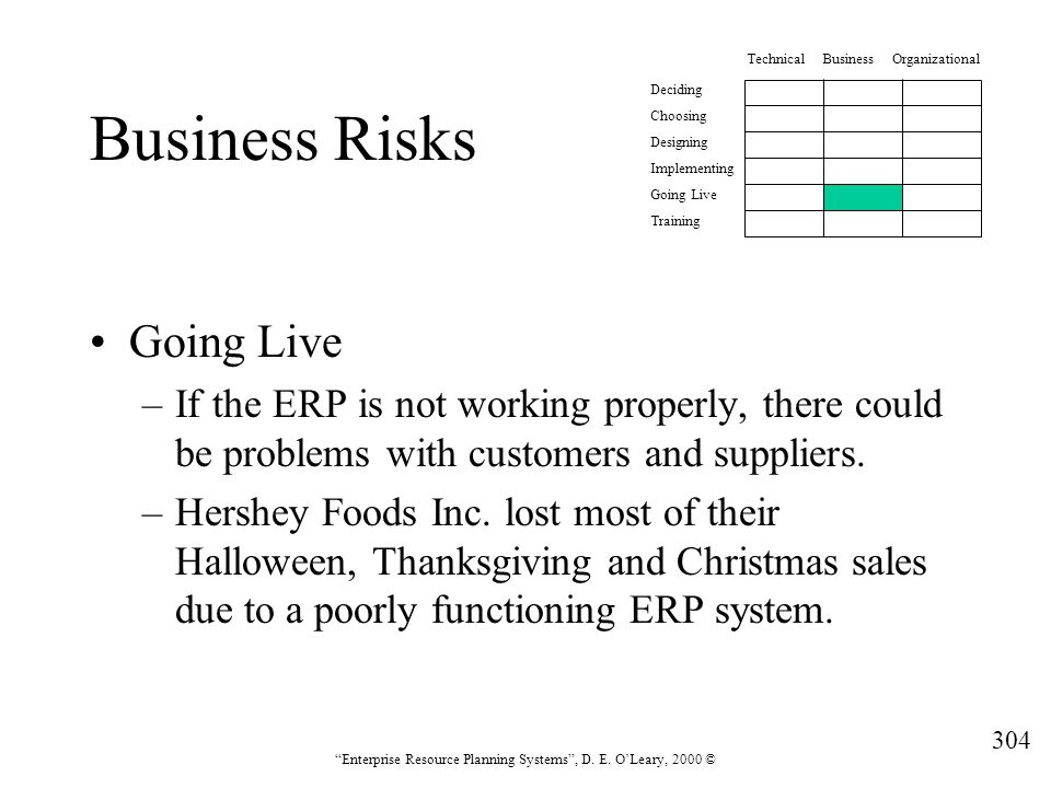 Business Risks Going Live