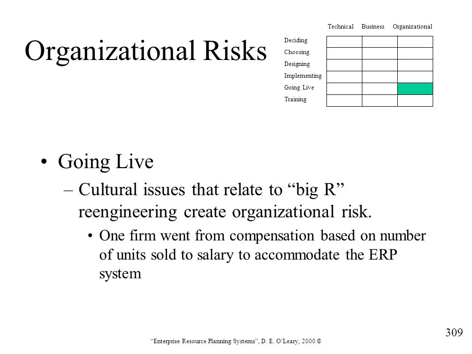 Organizational Risks Going Live