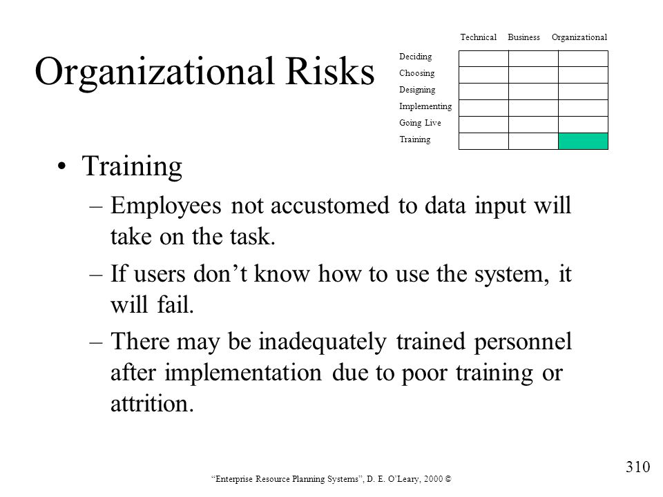Organizational Risks Training