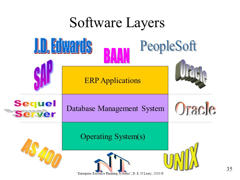 Software Layers J.D. Edwards PeopleSoft BAAN SAP Oracle Sequel Server