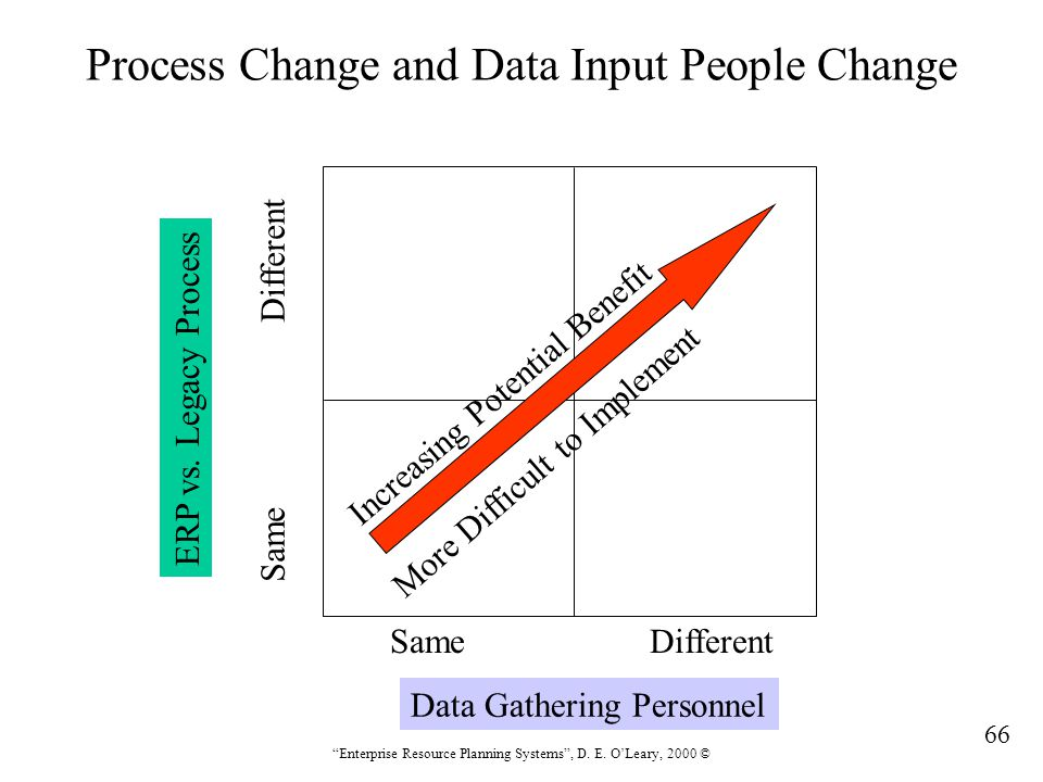 Process Change and Data Input People Change
