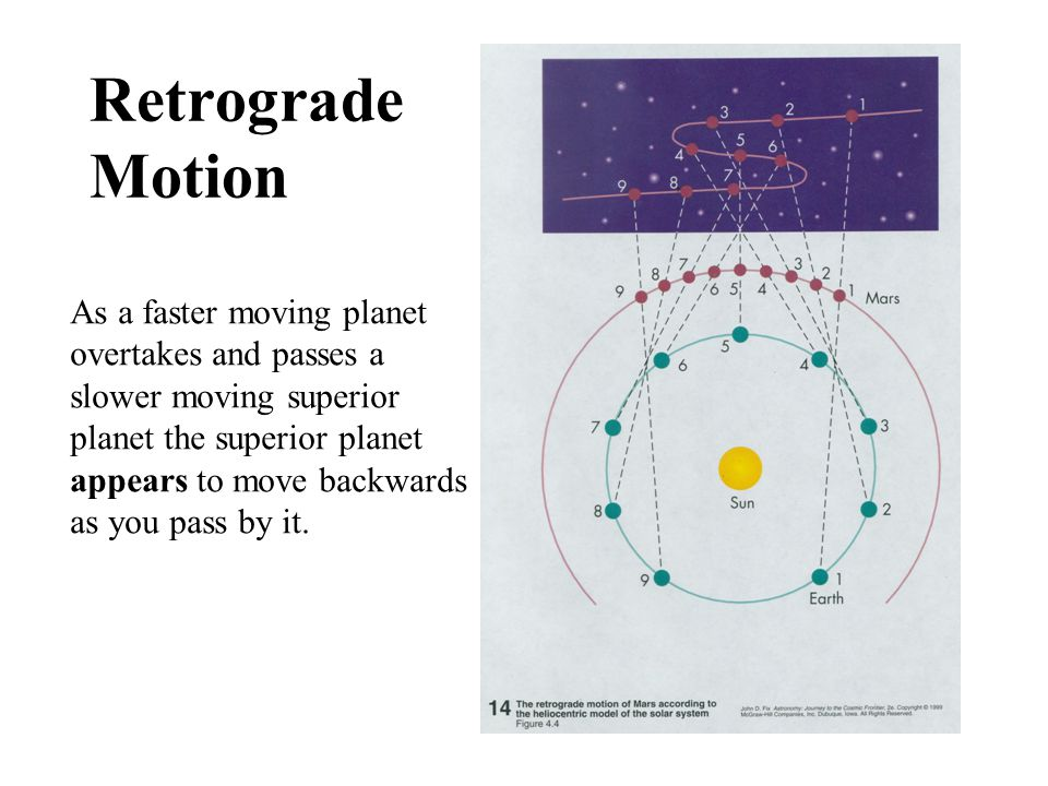 Retrograde Motion As a faster moving planet overtakes and passes a