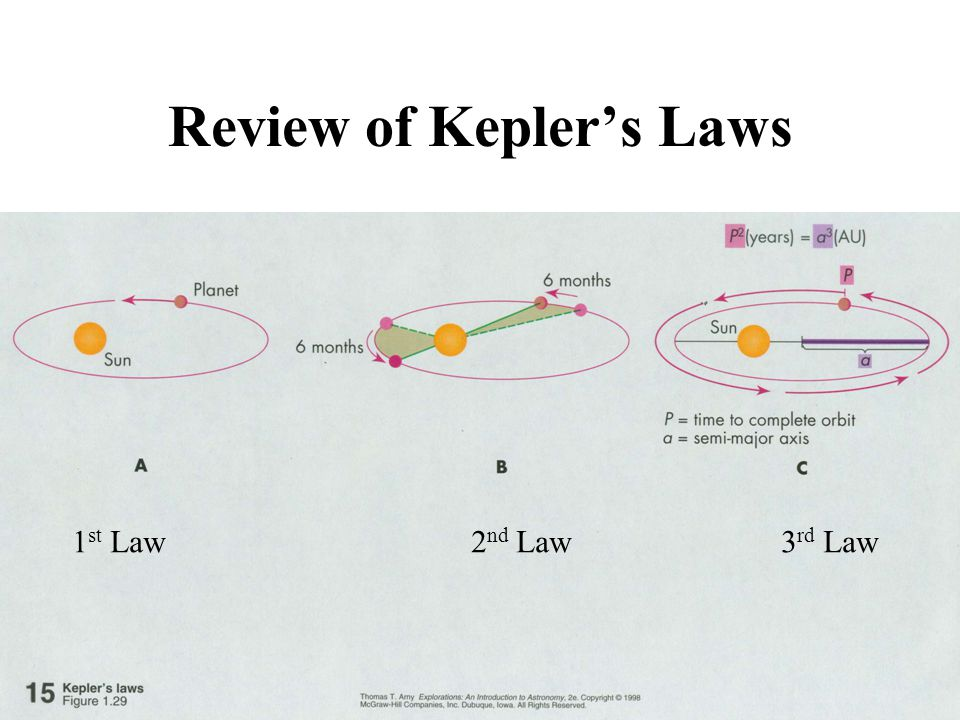 Review of Kepler's Laws