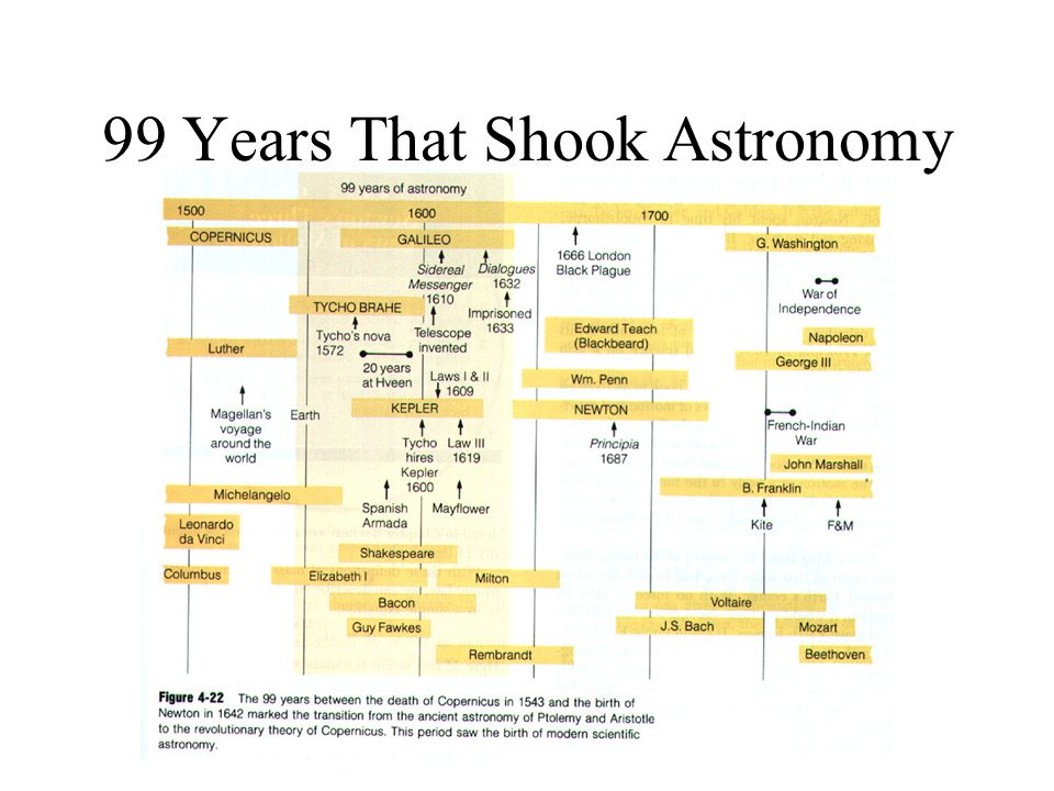 99 Years That Shook Astronomy