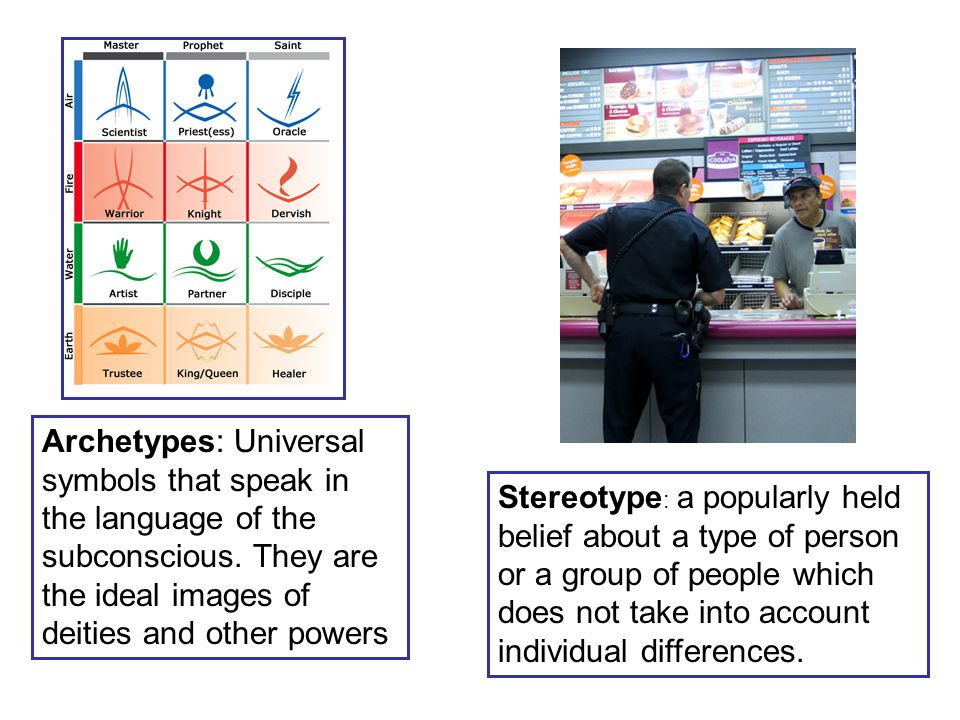 Archetypes: Universal symbols that speak in the language of the subconscious. They are the ideal images of deities and other powers
