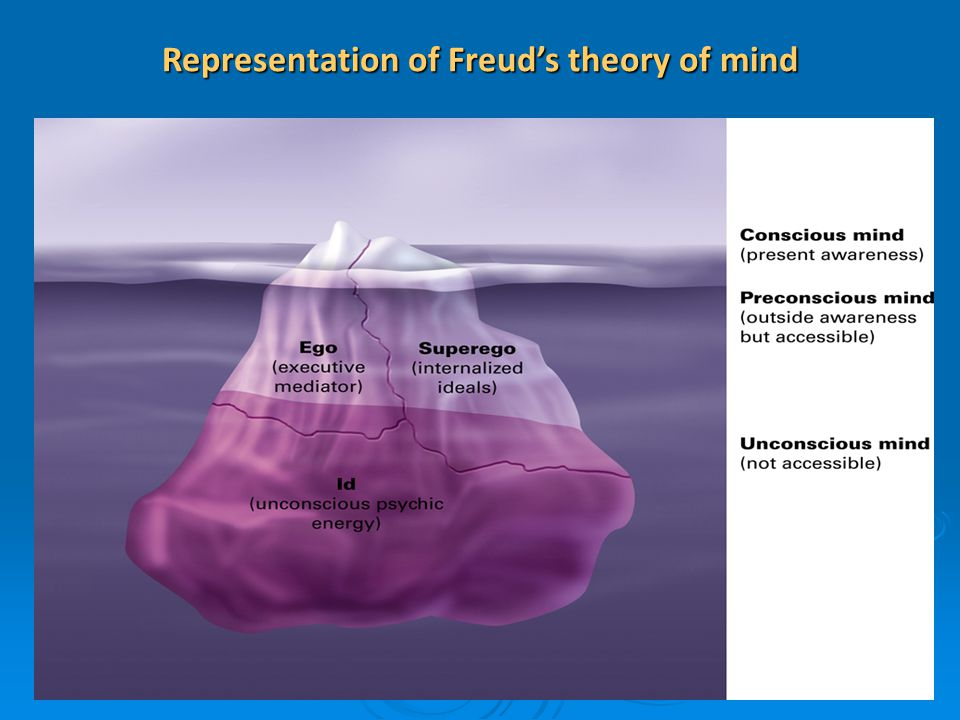 Representation of Freud's theory of mind