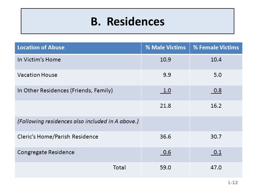 B. Residences Location of Abuse % Male Victims % Female Victims