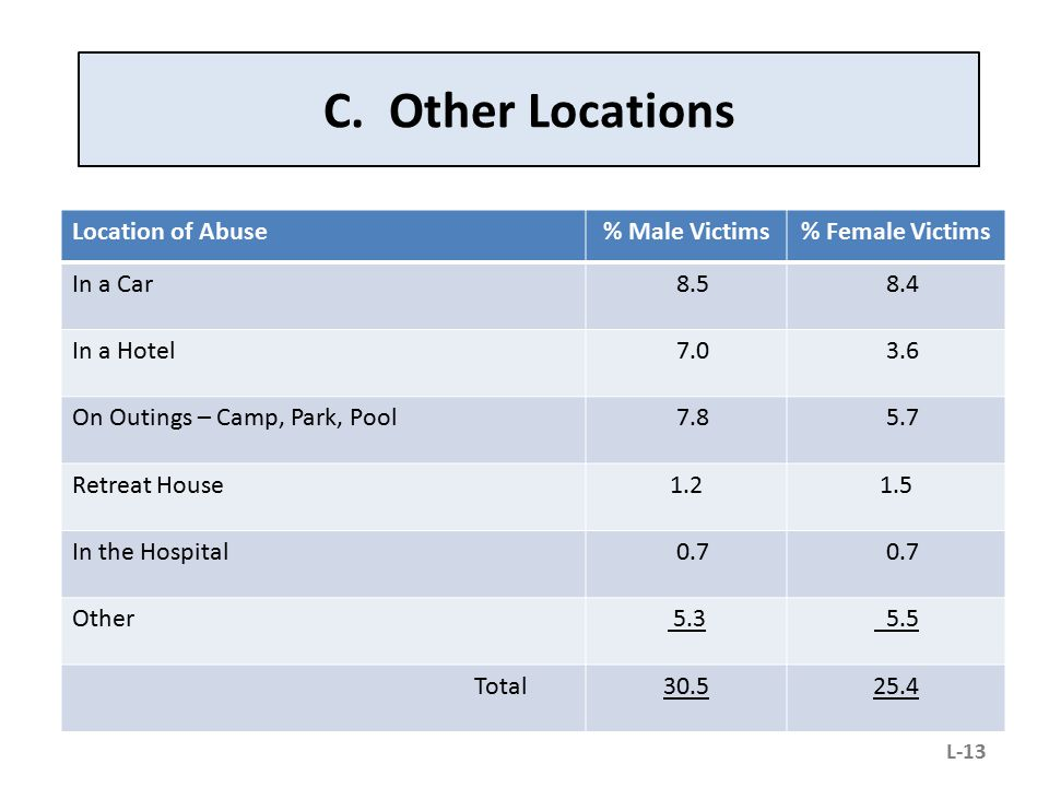 C. Other Locations Location of Abuse % Male Victims % Female Victims