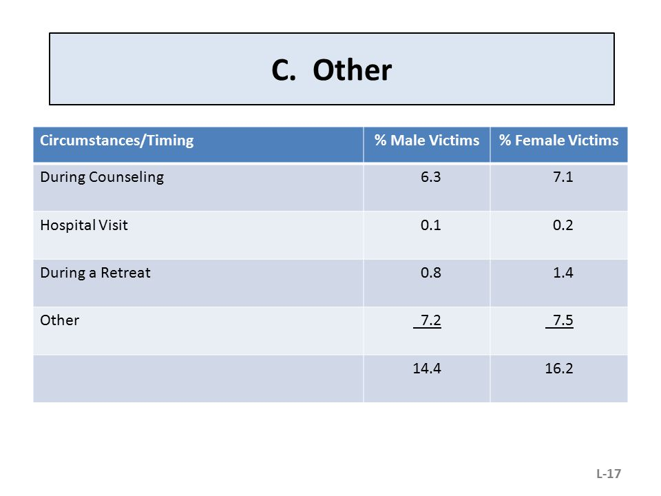 C. Other Circumstances/Timing % Male Victims % Female Victims