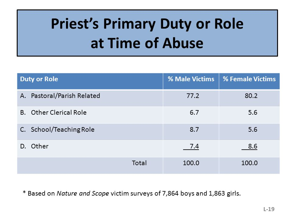 Priest's Primary Duty or Role at Time of Abuse