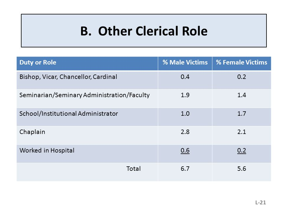 B. Other Clerical Role Duty or Role % Male Victims % Female Victims