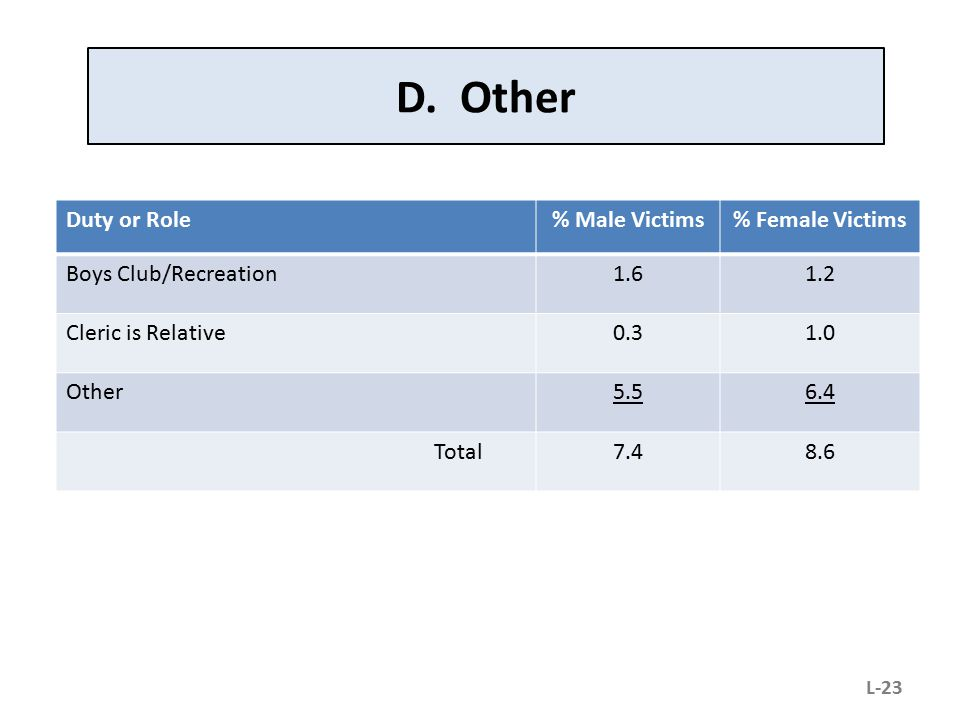 D. Other Duty or Role % Male Victims % Female Victims