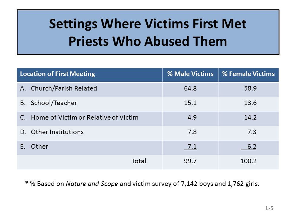 Settings Where Victims First Met Priests Who Abused Them