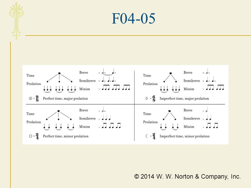 F04-05 The four combinations of time and prolation with modern equivalents.