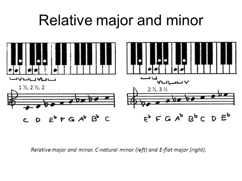 Relative major and minor