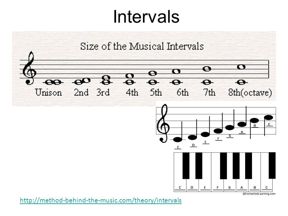 Intervals http://method-behind-the-music.com/theory/intervals