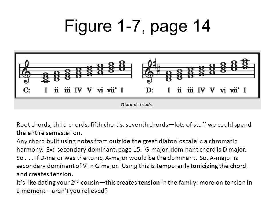 Figure 1-7, page 14 Root chords, third chords, fifth chords, seventh chords—lots of stuff we could spend the entire semester on.